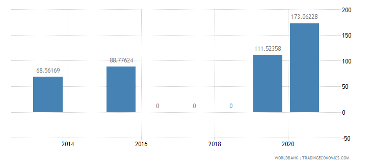 tanzania present value of external debt percent of exports of goods services and income wb data