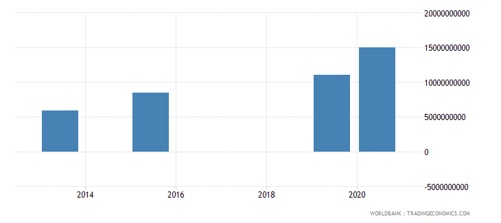tanzania present value of external debt us dollar wb data