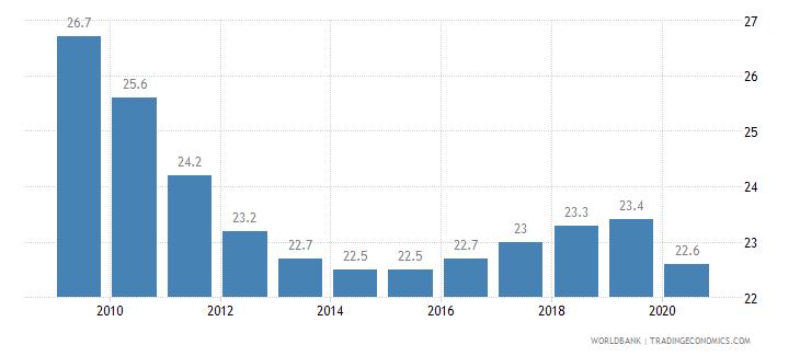 tanzania prevalence of undernourishment percent of population wb data