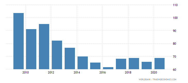 tanzania primary completion rate total percent of relevant age group wb data