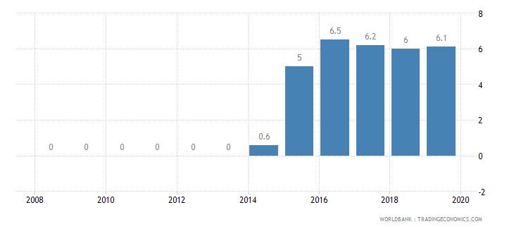 tanzania private credit bureau coverage percent of adults wb data