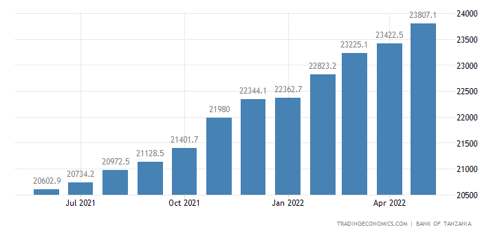 Tanzania Private Sector Credit