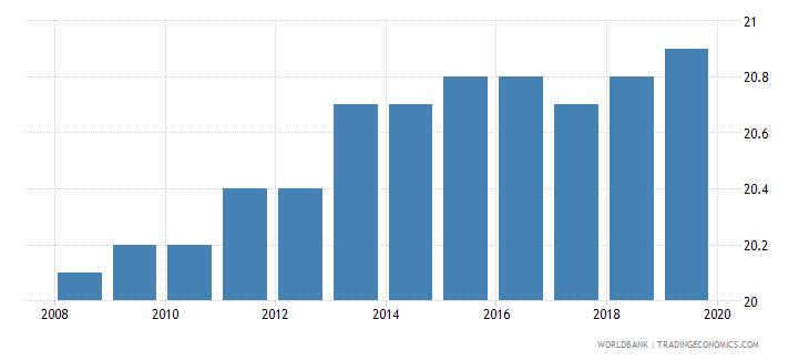 tanzania profit tax percent of commercial profits wb data