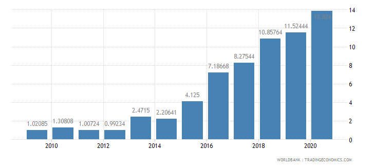 tanzania public and publicly guaranteed debt service percent of exports excluding workers remittances wb data