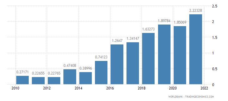 tanzania public and publicly guaranteed debt service percent of gni wb data