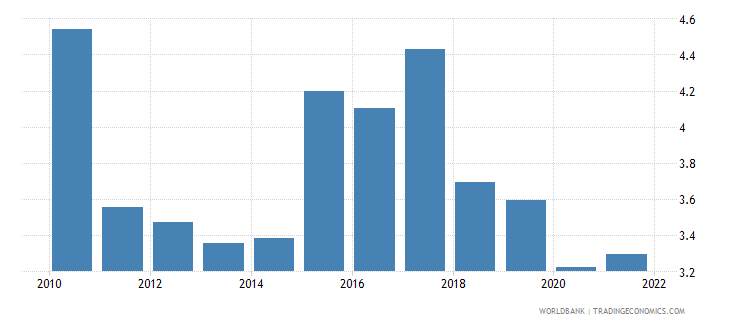 tanzania public spending on education total percent of gdp wb data
