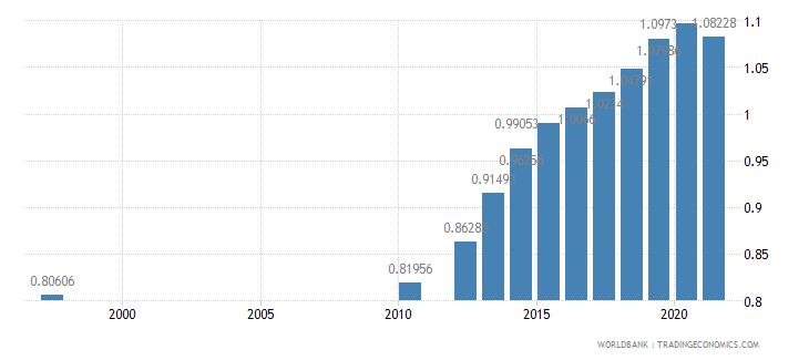 tanzania ratio of female to male secondary enrollment percent wb data