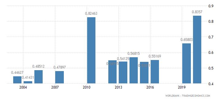 tanzania ratio of female to male tertiary enrollment percent wb data