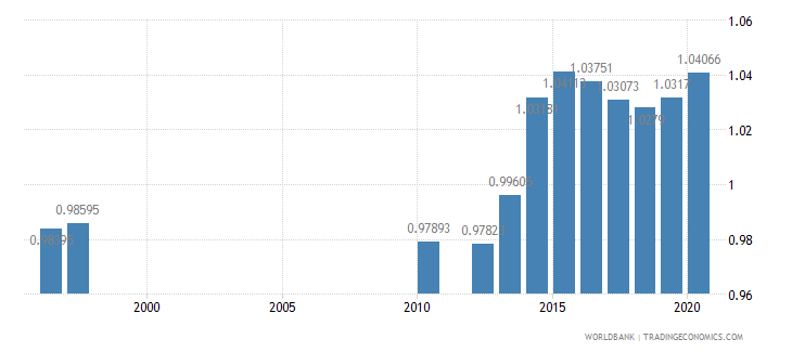 tanzania ratio of girls to boys in primary and secondary education percent wb data