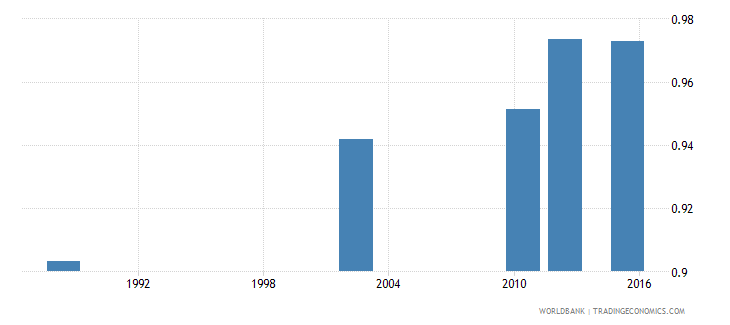 tanzania ratio of young literate females to males percent ages 15 24 wb data