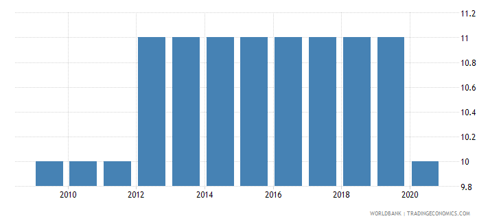 tanzania regulatory quality number of sources wb data