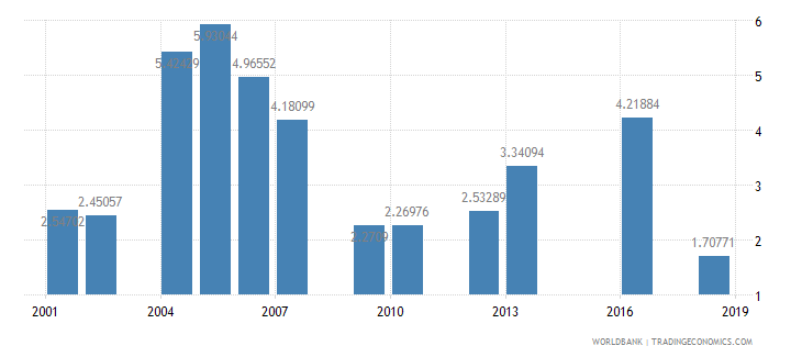 tanzania repeaters primary female percent of female enrollment wb data