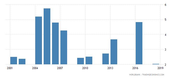 tanzania repeaters primary male percent of male enrollment wb data