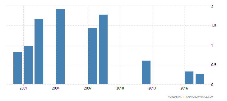 tanzania repetition rate in grade 1 of lower secondary general education female percent wb data
