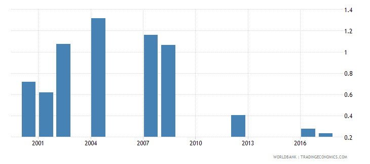 tanzania repetition rate in grade 1 of lower secondary general education male percent wb data