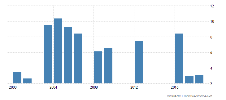 tanzania repetition rate in grade 1 of primary education female percent wb data
