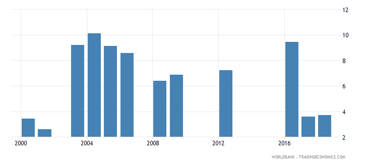 tanzania repetition rate in grade 1 of primary education male percent wb data