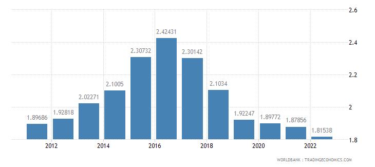 tanzania rural population growth annual percent wb data