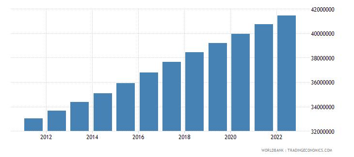 tanzania rural population wb data