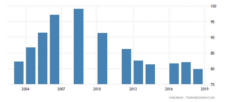 tanzania school enrollment primary male percent net wb data