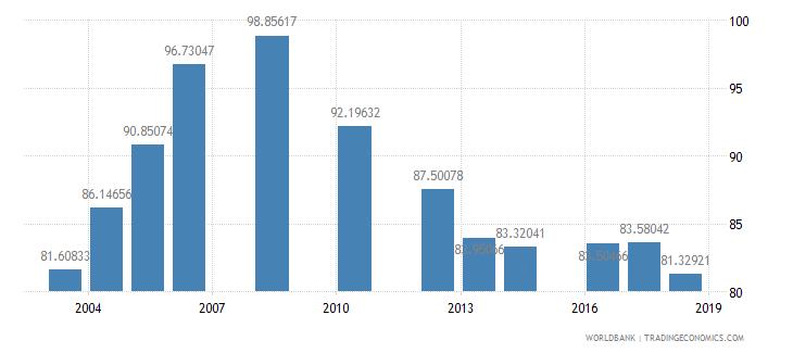 tanzania school enrollment primary percent net wb data