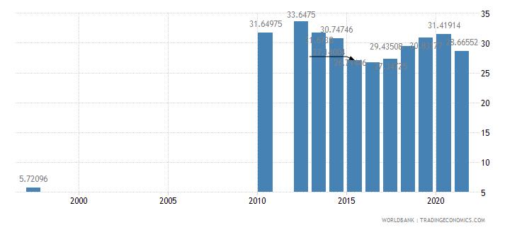 tanzania school enrollment secondary percent gross wb data