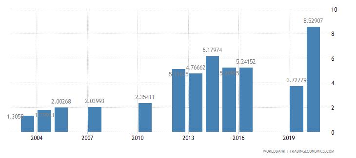 tanzania school enrollment tertiary male percent gross wb data