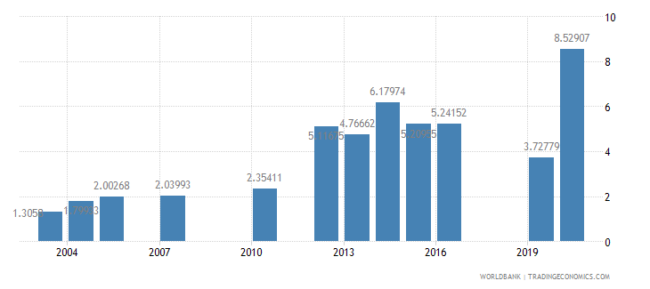 tanzania school enrollment tertiary male percent gross wb data