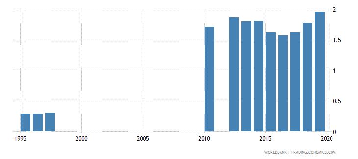 tanzania school life expectancy secondary female years wb data