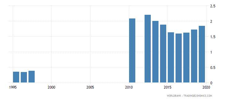 tanzania school life expectancy secondary male years wb data