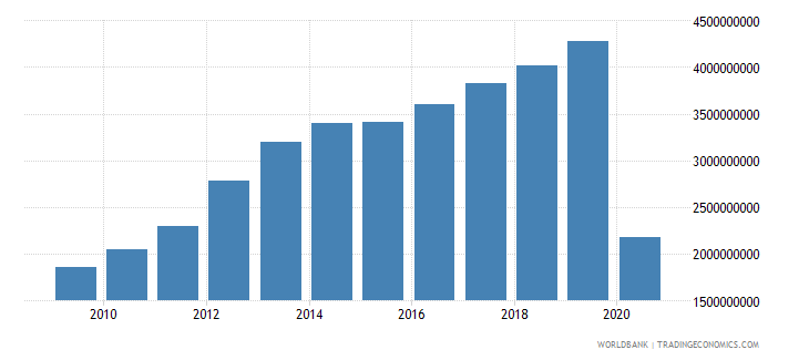 tanzania service exports bop us dollar wb data