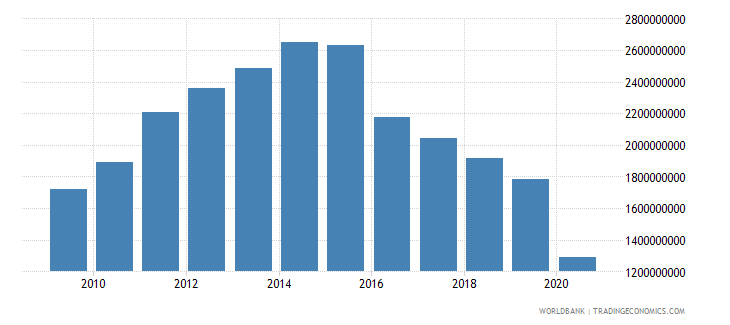 tanzania service imports bop us dollar wb data