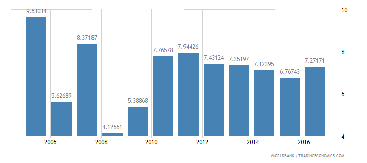 tanzania services etc  value added annual percent growth wb data