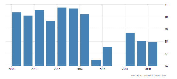 tanzania share of tariff lines with international peaks all products percent wb data