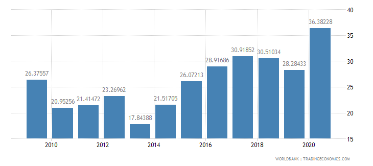 tanzania short term debt percent of exports of goods services and income wb data
