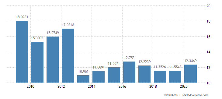 tanzania short term debt percent of total external debt wb data