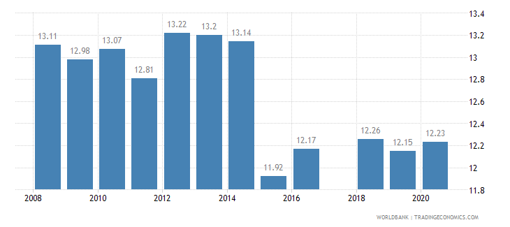 tanzania tariff rate applied simple mean all products percent wb data
