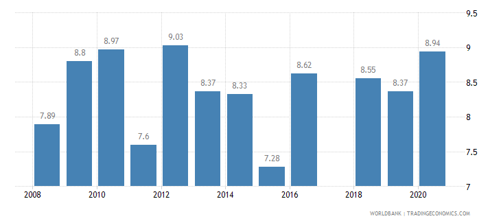 tanzania tariff rate applied weighted mean all products percent wb data