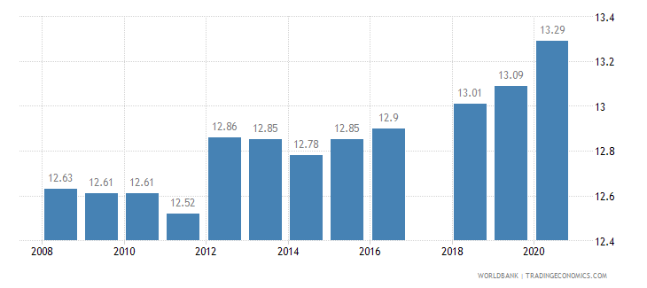 tanzania tariff rate most favored nation simple mean all products percent wb data