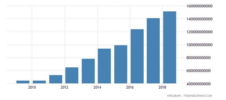 tanzania tax revenue current lcu wb data