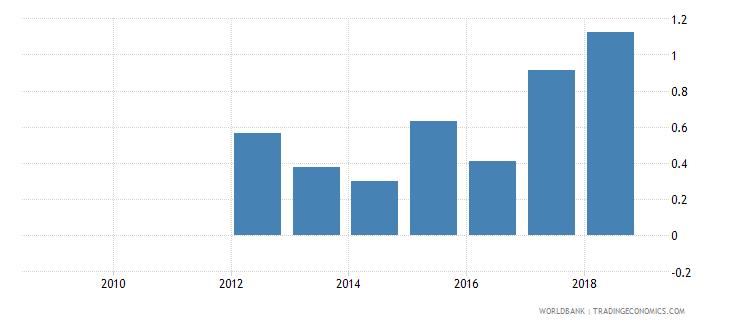 tanzania taxes on exports percent of tax revenue wb data