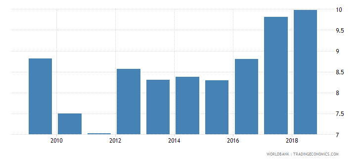 tanzania taxes on goods and services percent value added of industry and services wb data