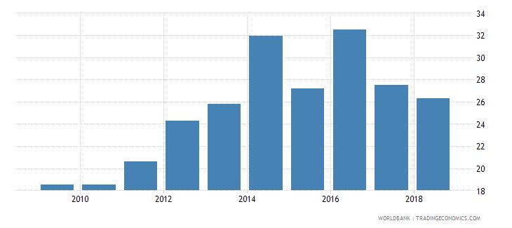 tanzania taxes on income profits and capital gains percent of revenue wb data