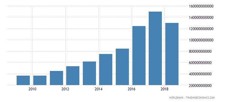 tanzania taxes on international trade current lcu wb data
