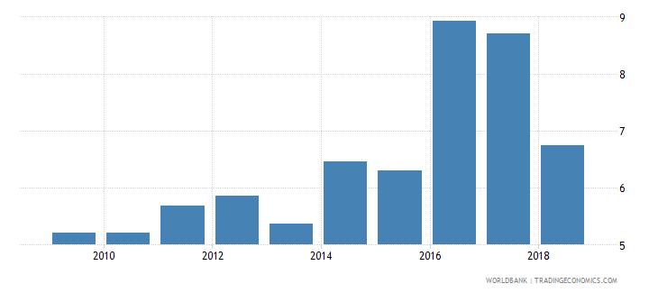 tanzania taxes on international trade percent of revenue wb data