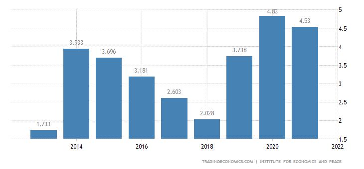 Tanzania Terrorism Index