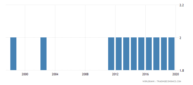 tanzania theoretical duration of post secondary non tertiary education years wb data