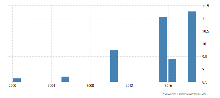 tanzania total alcohol consumption per capita liters of pure alcohol projected estimates 15 years of age wb data
