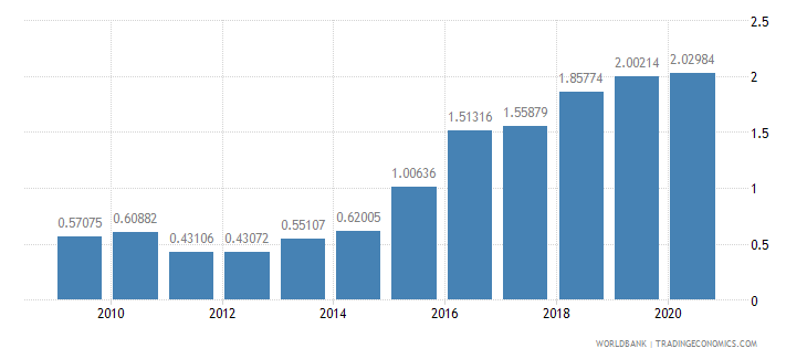 tanzania total debt service percent of gni wb data