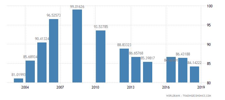 tanzania total enrollment primary female percent net wb data